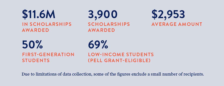 Oregon Community Foundation 2020 scholarships by the numbers