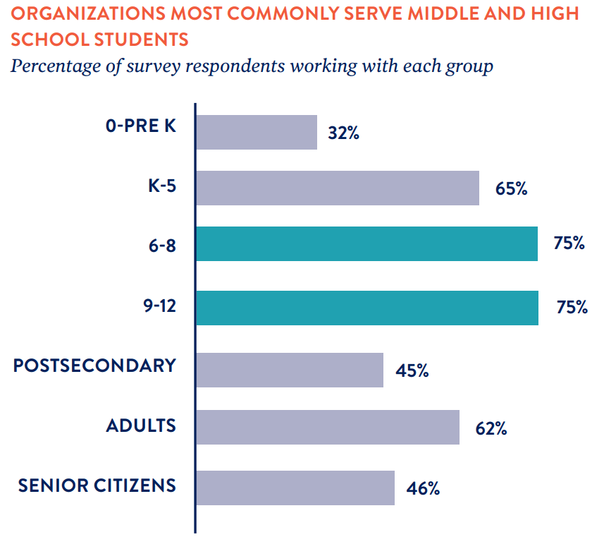 Arts organizations most commonly serve middle and high school students in Oregon.