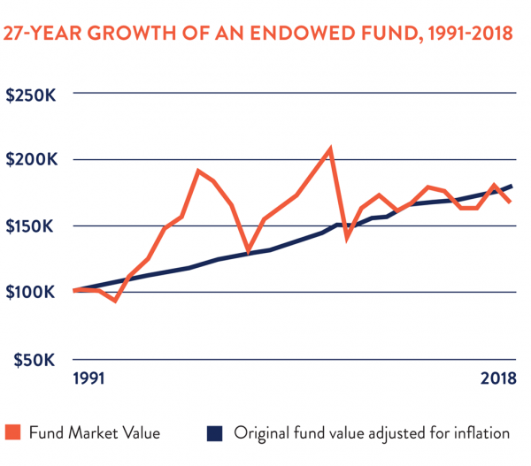 growth of endowed fund 1024x899 3