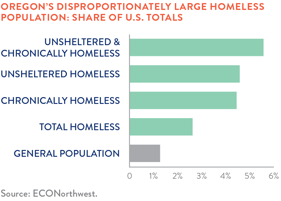 Chart: Oregon's disproportionately large homeless population share of U.S. totals